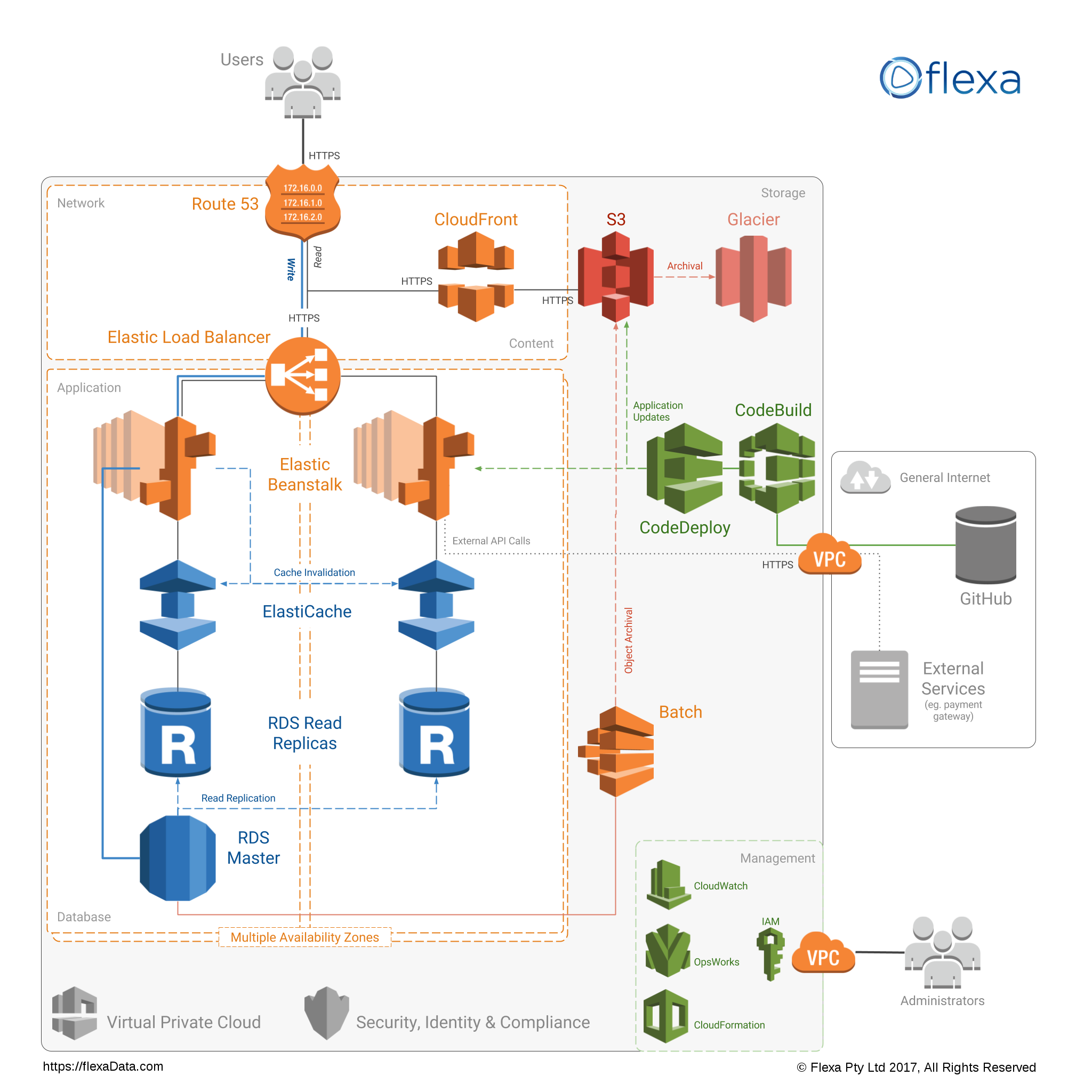Scalable Web Application Architecture Amazon Aws Cloud