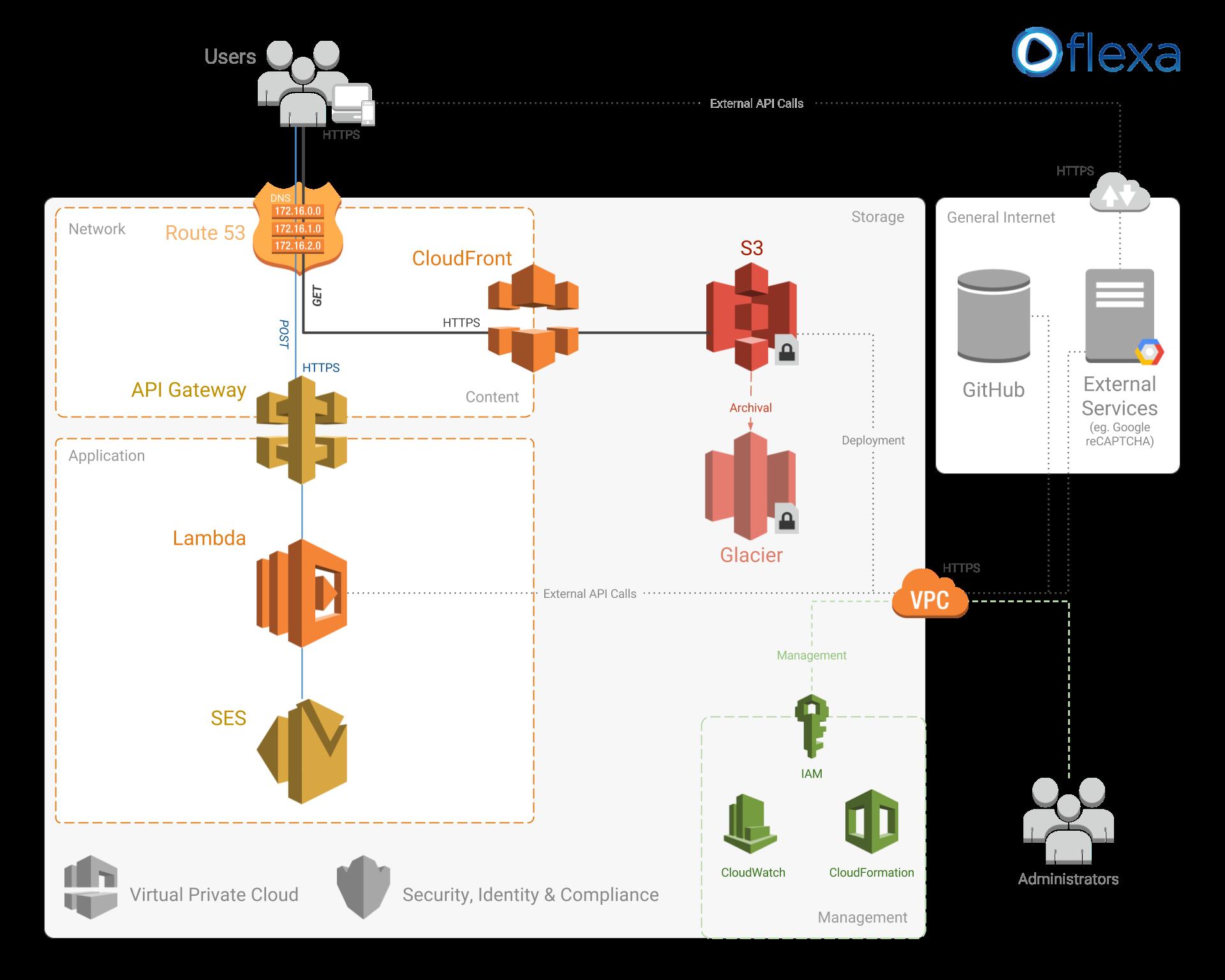 Serverless Website Architecture - Amazon AWS Cloud :: flexa